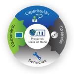 Tecnología Educativa, Aulas interactivas, Pizarrón Interactivo